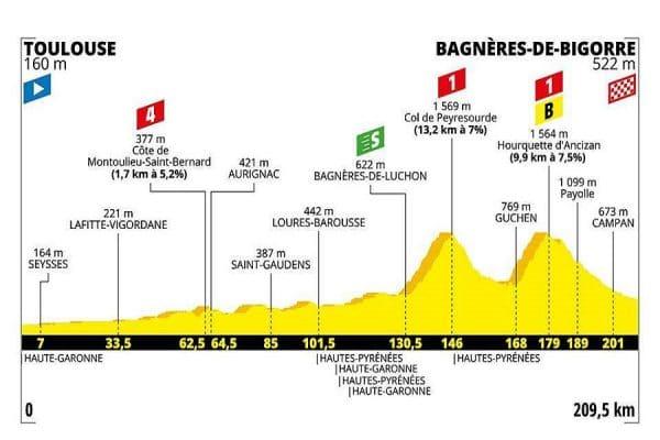 Tour de France 2019 tappe