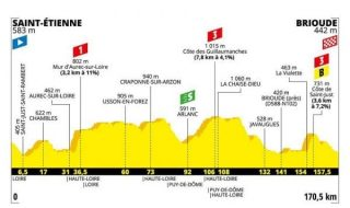 Tour de France 2019 nona tappa