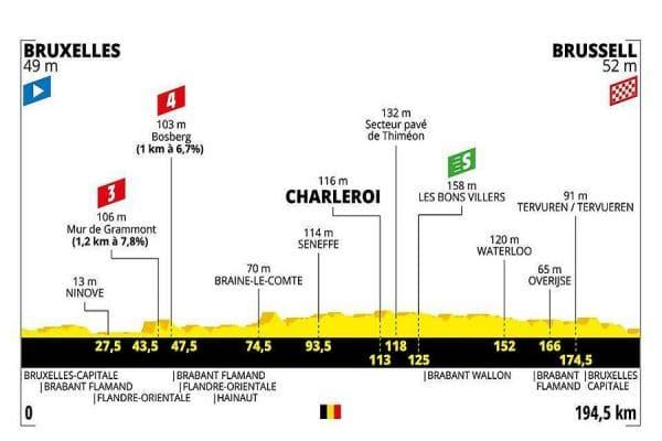 Tour de France 2019 prima tappa