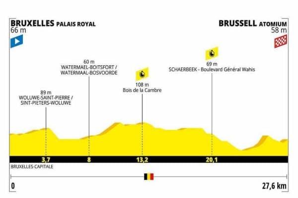 Tour de France 2019 seconda tappa