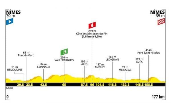 Tour de France 2019 16 tappa