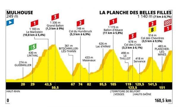 Tour de France 2019 6 tappa