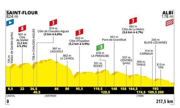 Tour de France 2019 decima tappa