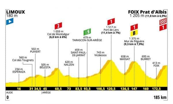 Tour de France 2019 15 tappa