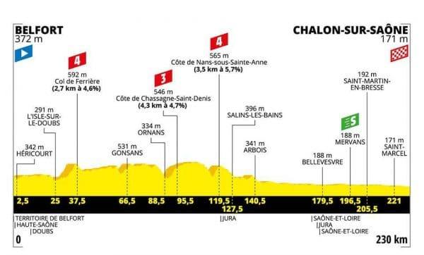 Tour de France 2019 settima tappa