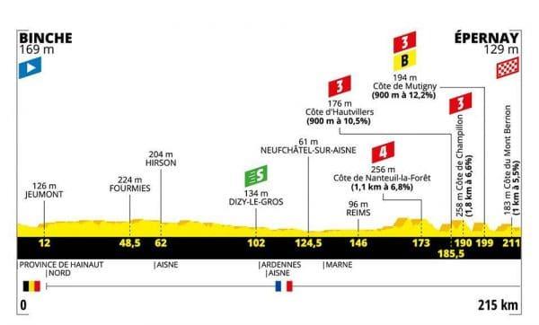 Tour de France 2019 terza tappa