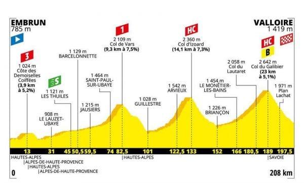 Tour de France 2019 diciottesima tappa