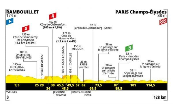 ultima tappa Tour de France 2019