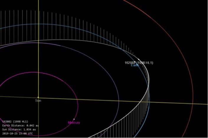 asteroide terra quando 2019
