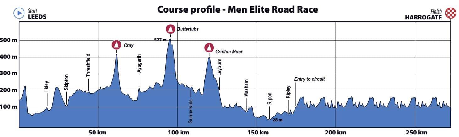 mondiali ciclismo 2019 altimetria