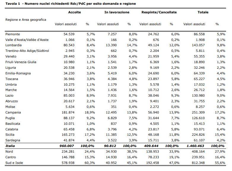 reddito di cittadinanza inps