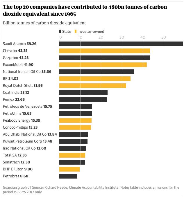 20 aziende più inquinanti al mondo
