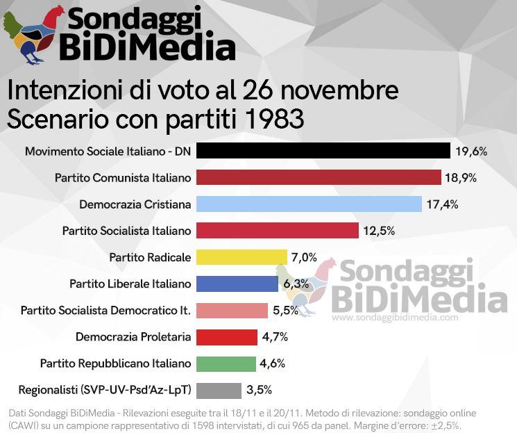 sondaggi 1983