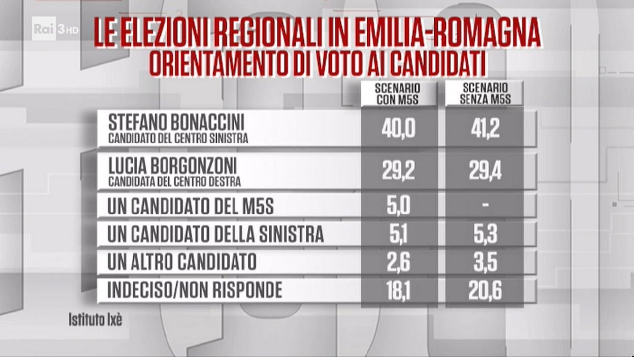 sondaggi politici elettorali emilia romagna