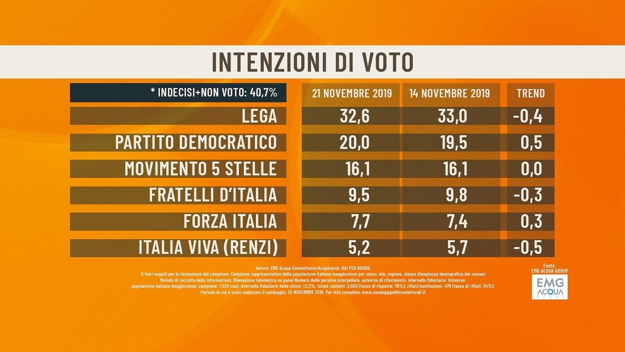 sondaggi politici elettorali