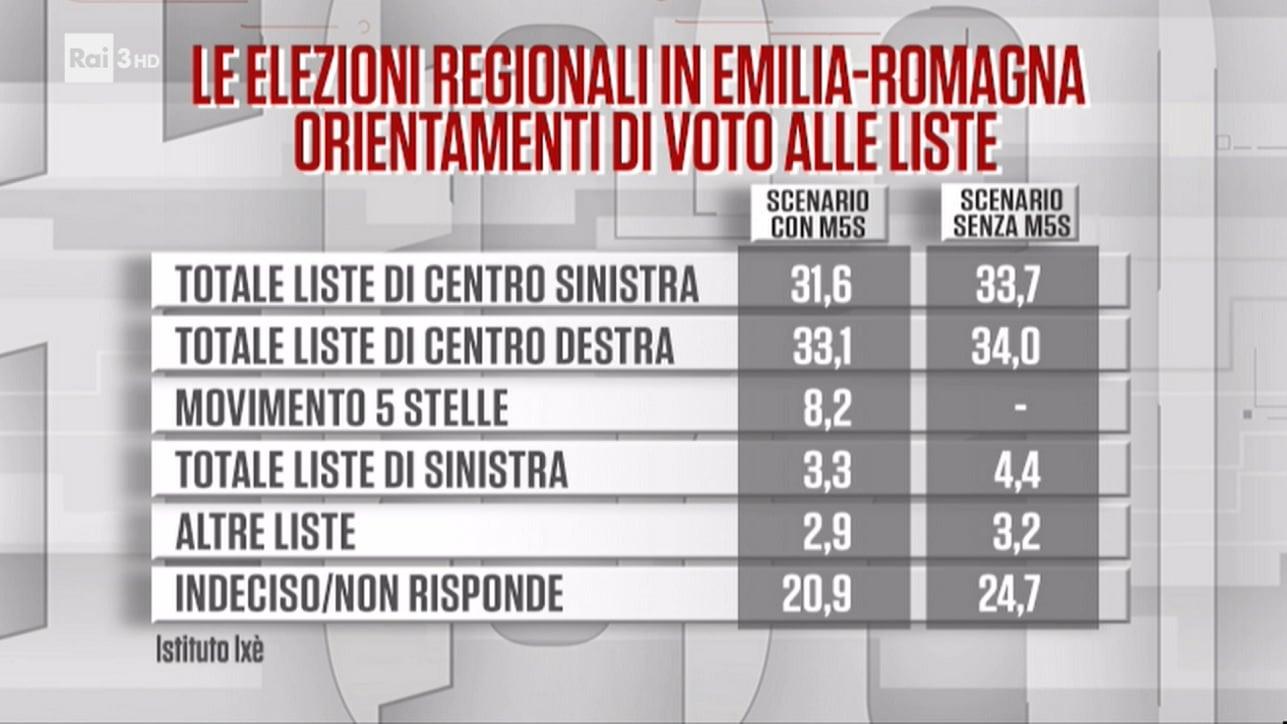 sondaggi politici elettorali regionali emilia romagna