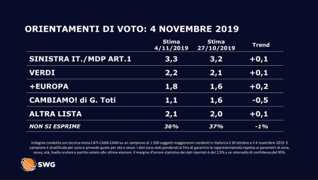 sondaggio lega italia viva pd m5s