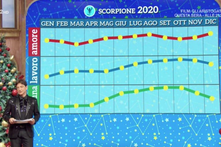 oroscopo paolo fox 2020 scorpione