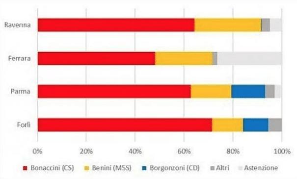 Bonaccini ha vinto grazie ai voti del M5S: le regionali dell