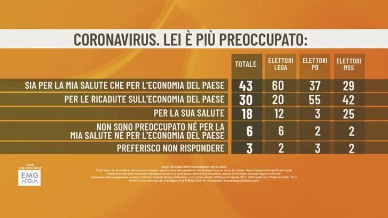 Coronavirus in Italia, il sondaggio Emg: gli elettori di Pd