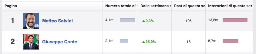 conte salvini facebook
