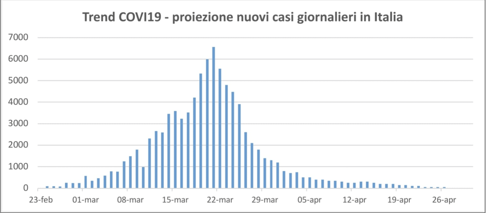 coronavirus arrivo picco italia