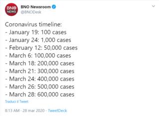 L'incredibile crescita dei casi di Coronavirus nel mondo da