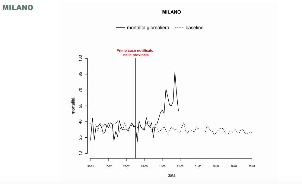 A Milano ogni giorno 300 morti in più rispetto alla media |  i dati Istat sull'effetto