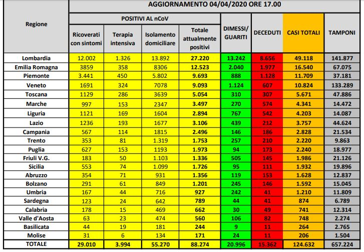 Coronavirus in Italia, il bollettino della Protezione civile di oggi, sabato 4 aprile