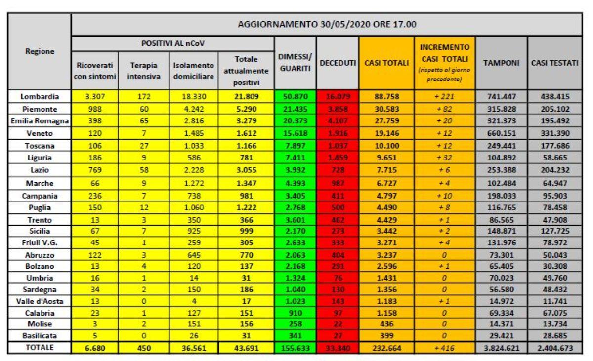 Coronavirus, in Italia crollano i nuovi positivi ( 2.484) ma