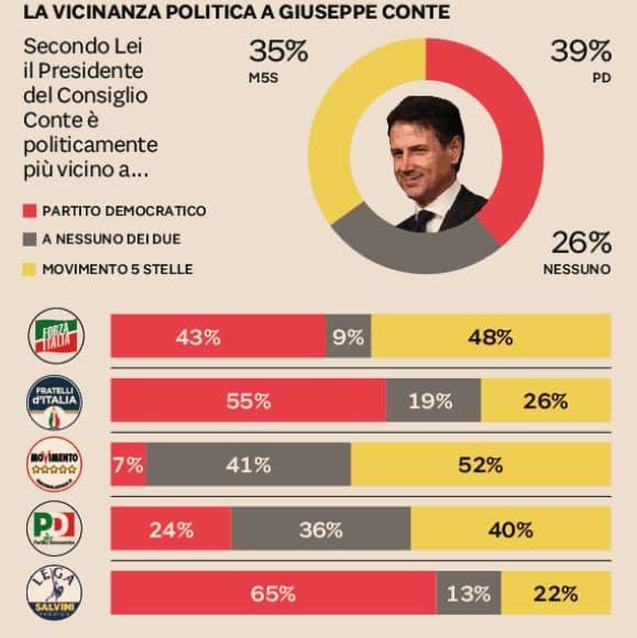 sondaggi conte
