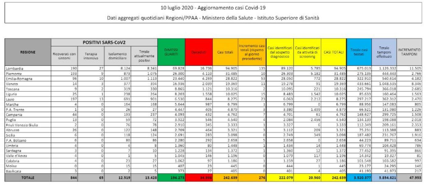 Coronavirus Italia, bollettino Protezione civile oggi 10 lug