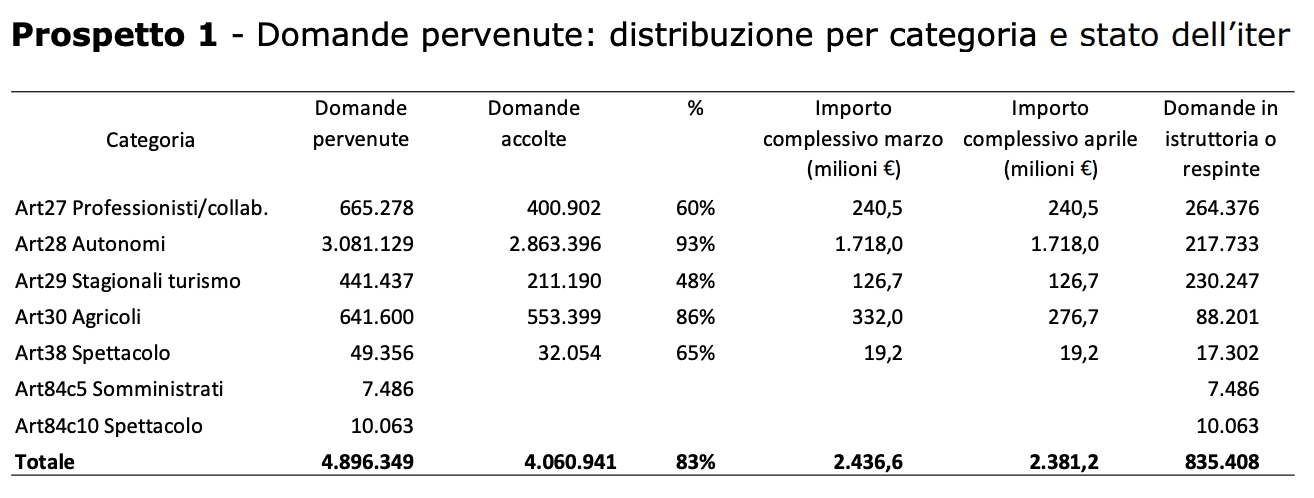 bonus inps quanti italiani chiesto