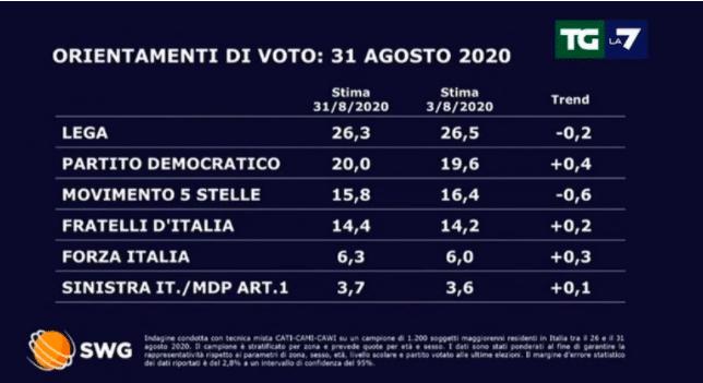 Sondaggi politici elettorali oggi 19 gennaio: cala la fiducia in Conte, Renzi recupera