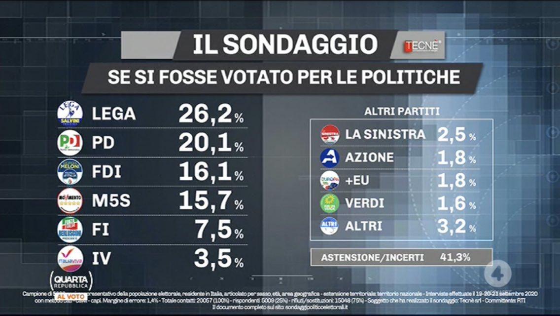 sondaggi politici elettorali oggi