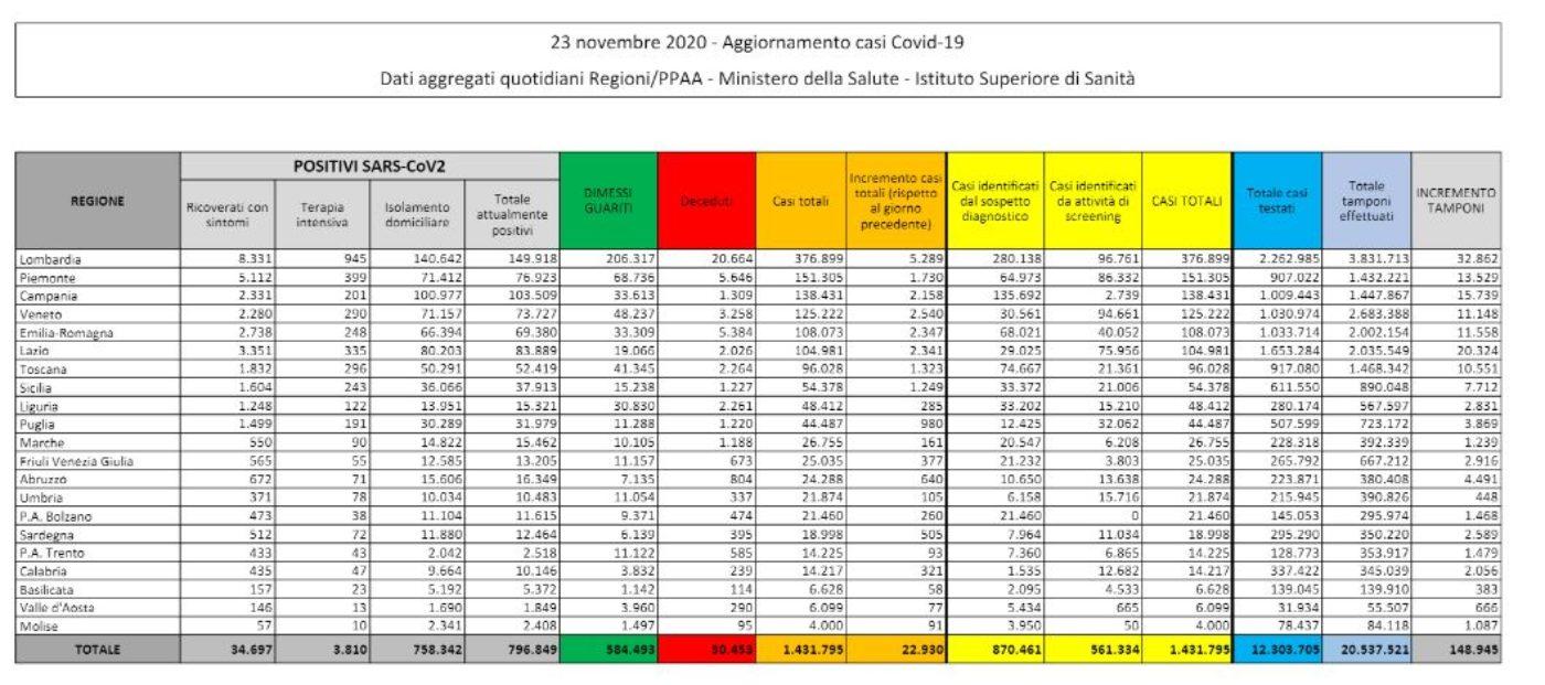 Covid, 22.930 nuovi casi e 630 morti: il bollettino del 23 novembre