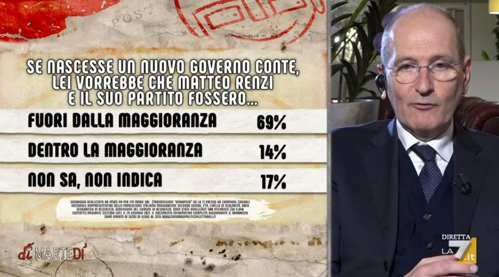 Sondaggi: il 69 per cento degli italiani vorrebbe Renzi fuori dalla maggioranza in un governo Conte ter