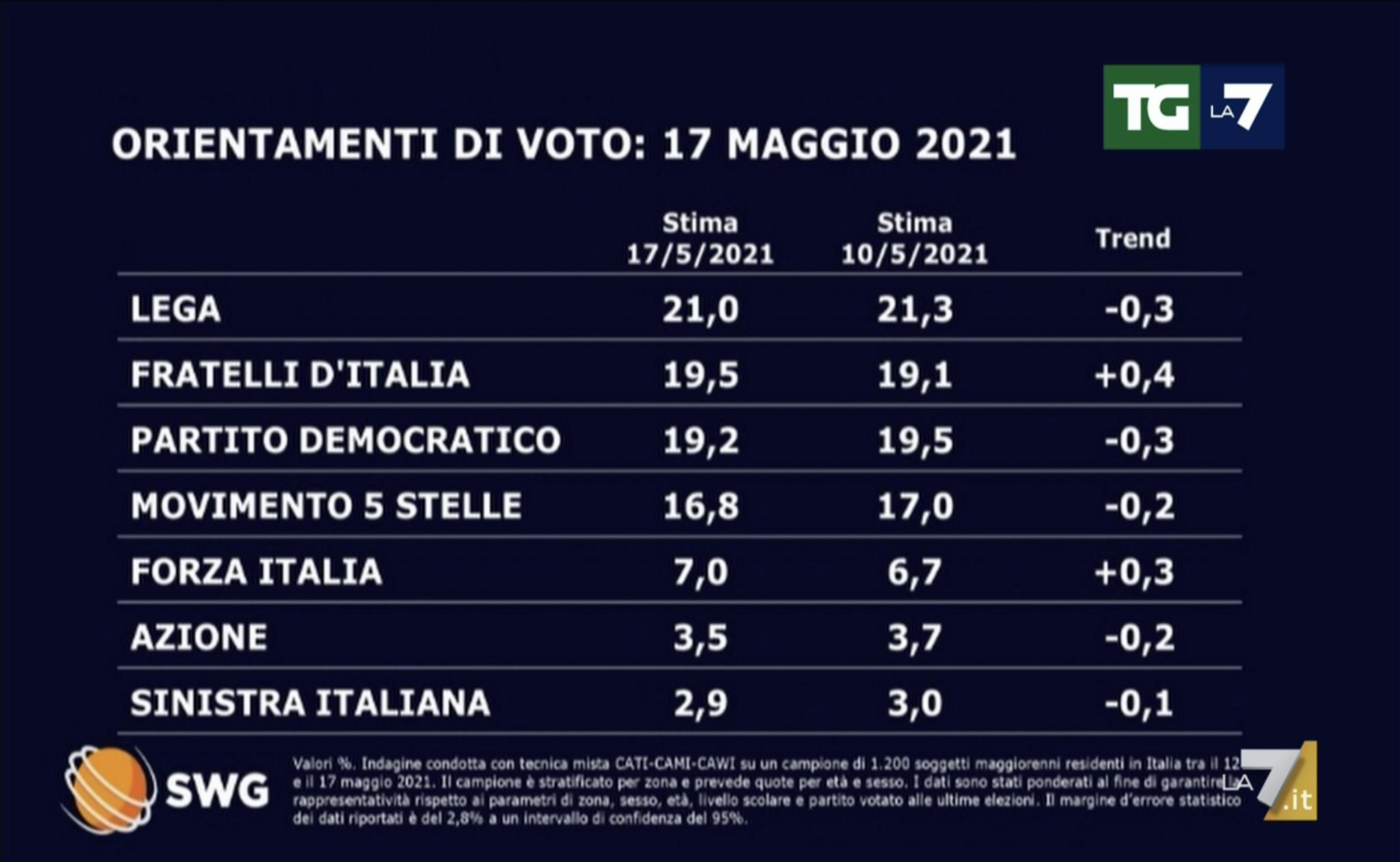 Sondaggi politici elettorali oggi 18 maggio 2021: Fdi supera il Pd e si avvicina sempre di più alla Lega. Cala il M5S, torna a crescere Forza Italia