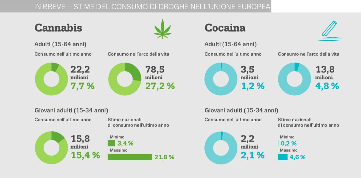 Come è cambiato il consumo e lo spaccio di droghe in Europa durante la pandemia