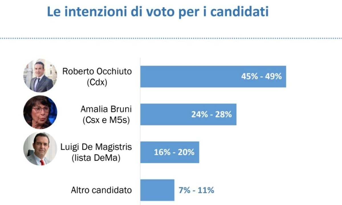 sondaggi