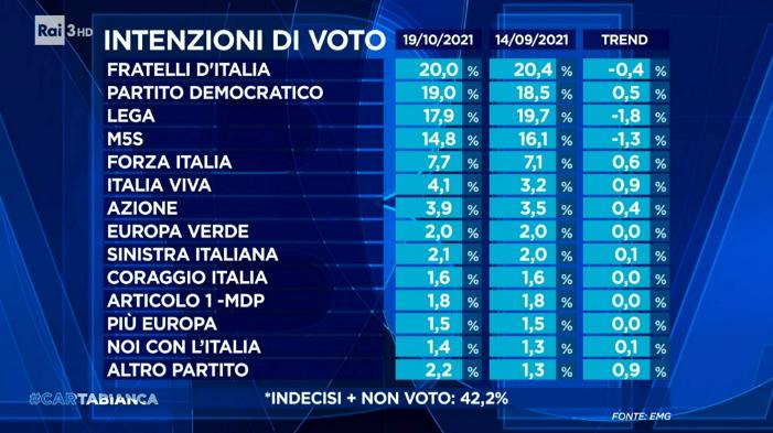 Sondaggi politici elettorali oggi 21 ottobre 2021: Fratelli d'Italia ancora primo, ma il Pd si avvicina. Crollano Lega e M5S, boom di Italia Viva